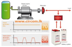 Hybrid diesel power generator